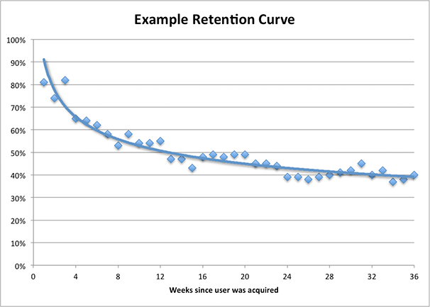 Source: https://www.linkedin.com/pulse/20130402154324-18876785-how-to-model-viral-growth-retention-virality-curves