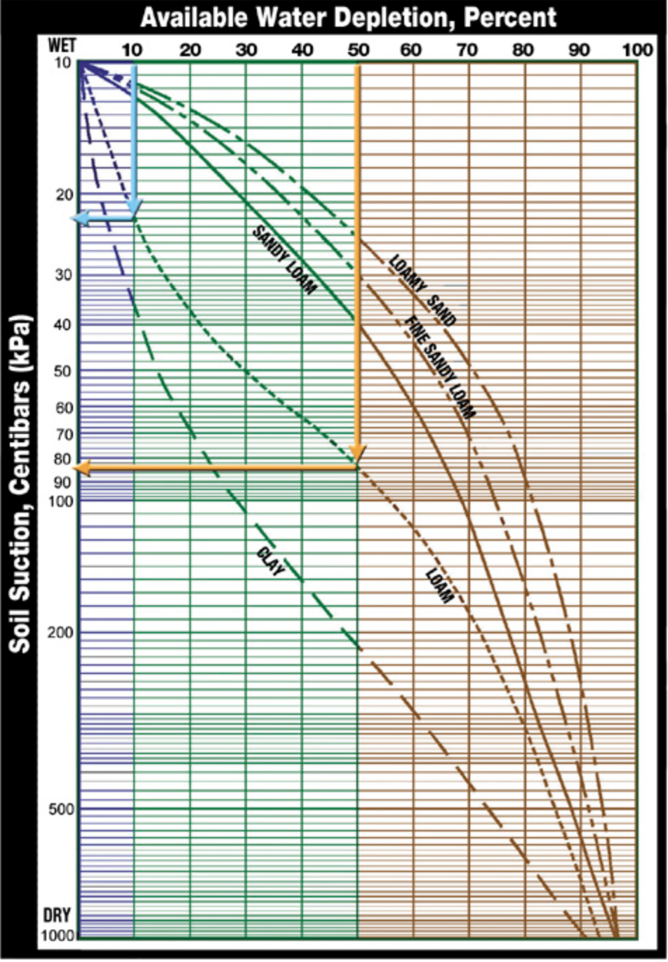 Figure 2. Available Water Depletion by Type of Soil Texture (credit:  Irrometer ).