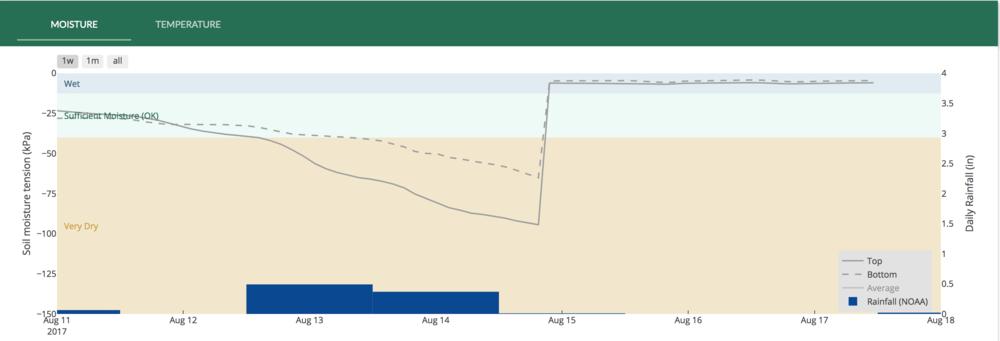 Figure 1. Sample soil moisture chart on  Trellis Dashboard .