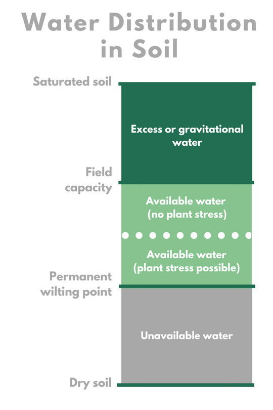 Figure 1: Important Terms Related to Water Distribution.