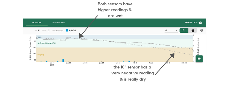 "Figure 3. Measurements over time from soil moisture sensors at 5"" & 10"" depths."