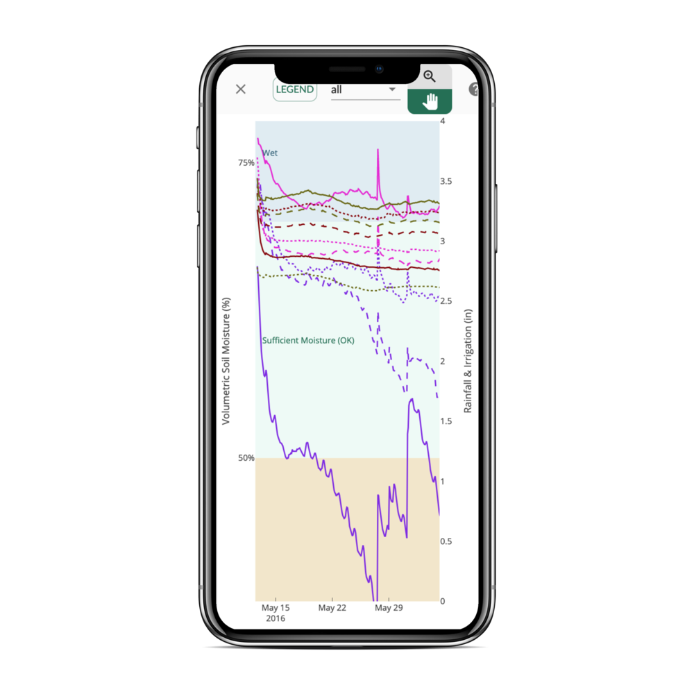 Figure 7. Sentek Moisture Data on the Trellis Dashboard.