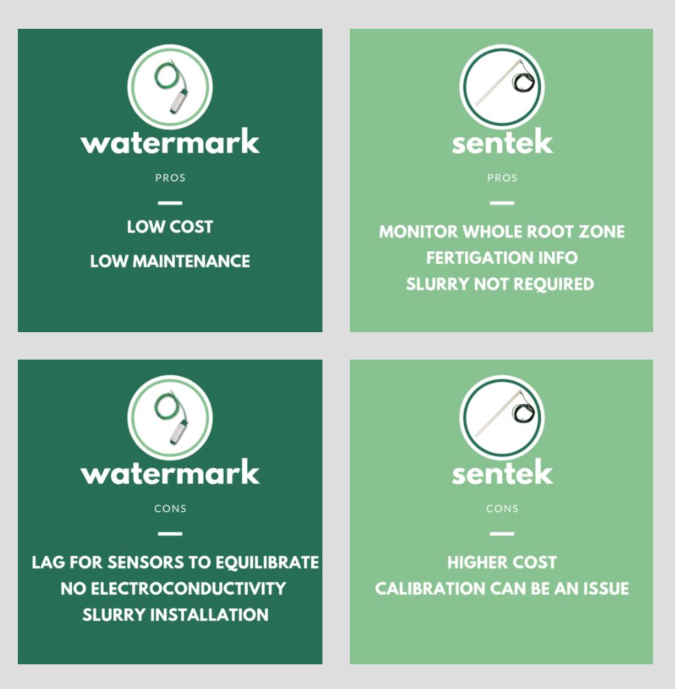 Figure 8. Pros & Cons of Watermark vs. Sentek.