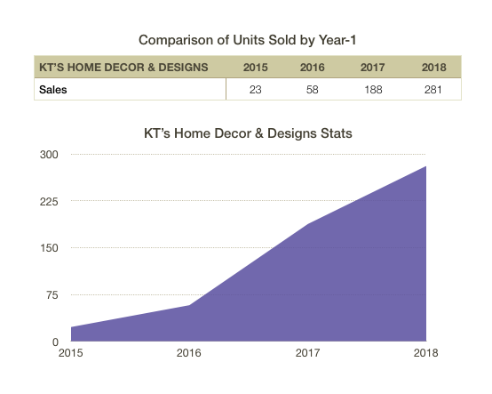 Katie's sales from 2015 to 2018