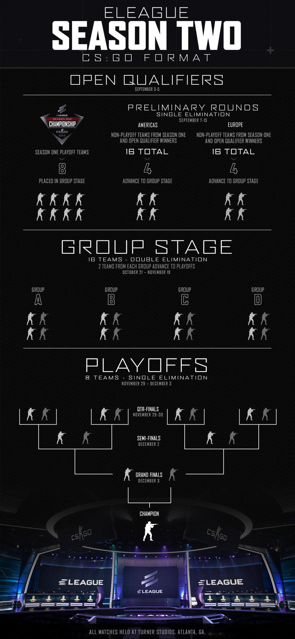 ELEAGUE Season 2 infographic