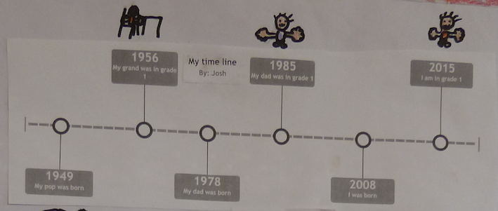 my family s timeline the great tallarook history project