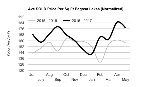 This chart shows the average SOLD price per square foot year over year. This represents a normalized sample of homes in the Pagosa Lakes area. Using a specific group gives a more accurate representation of market flow.