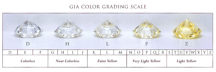 GIA_color_grading_scale_lg.jpg