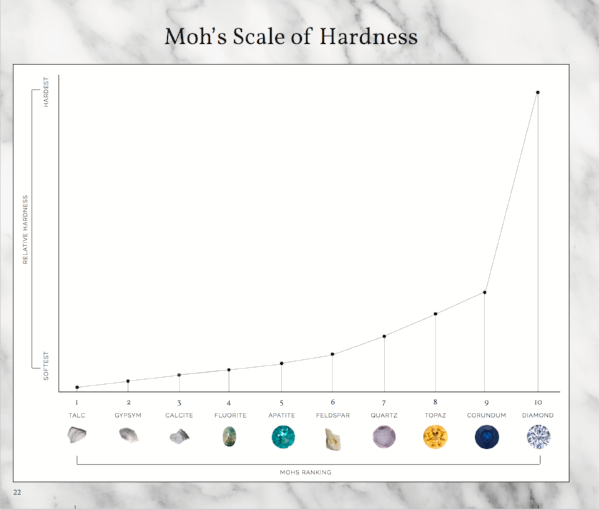 mohs-scale-of-hardness-abby-sparks-jewelry.png
