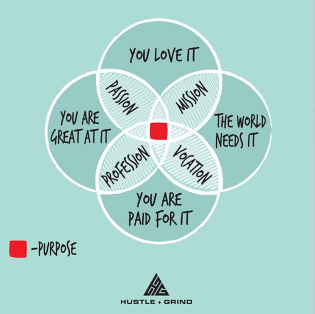 Find your purpose in life. Source: https://hustleandgrind.co/