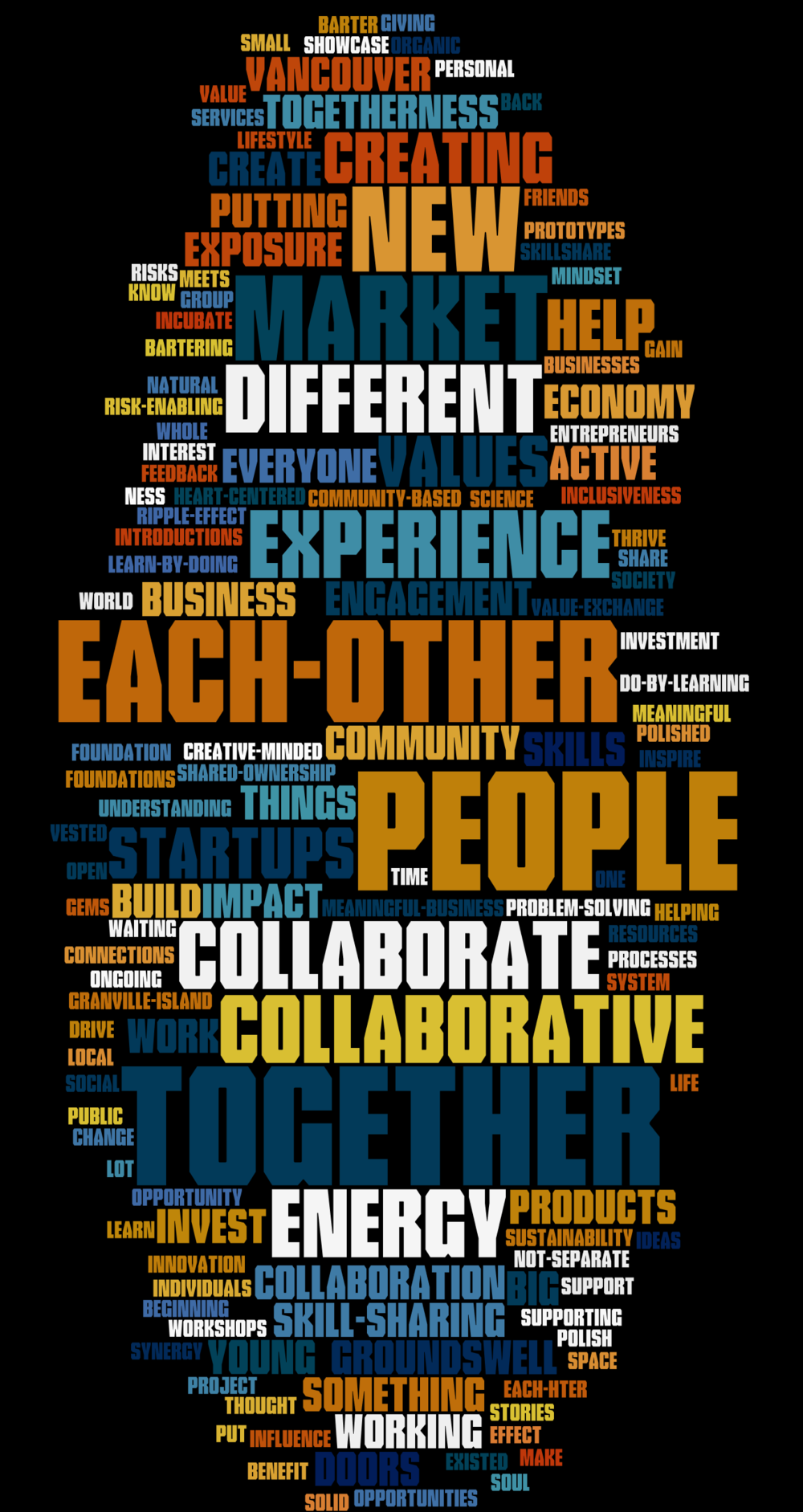 What does the Groundswell Community Marketplace mean to you? This Wordle shows the collective answers to this question, collected from Groundswell alumni and other market participants at one of our community meetings.
