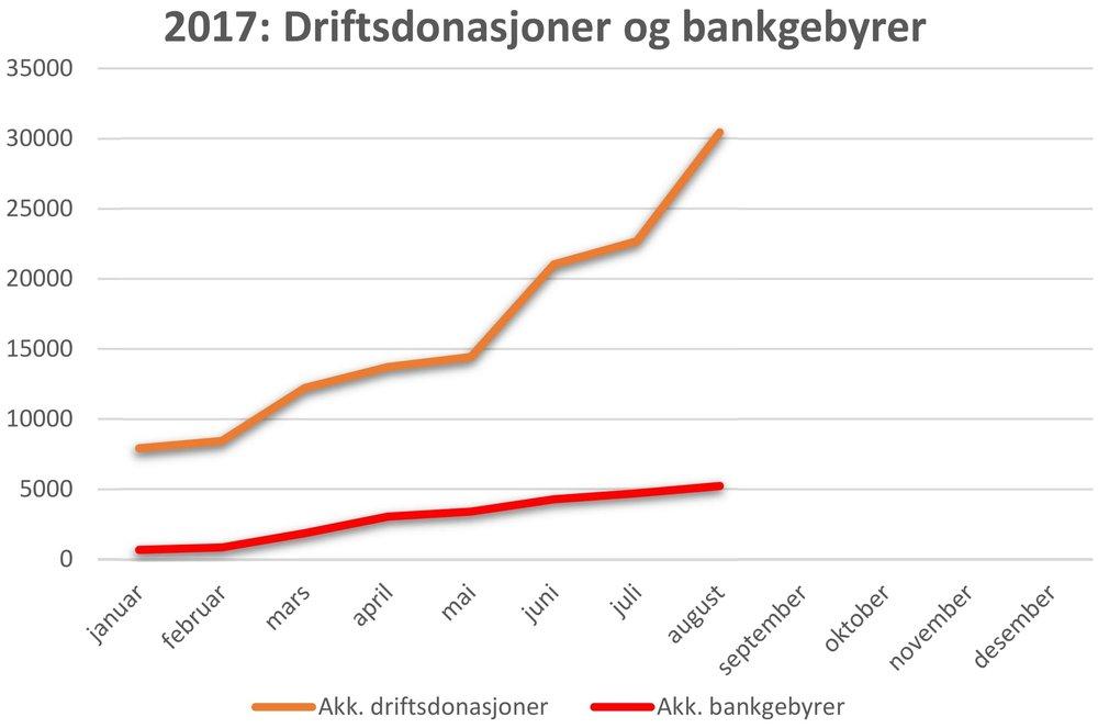 2017 Driftsdonasjoner og bankgebyrer.jpg