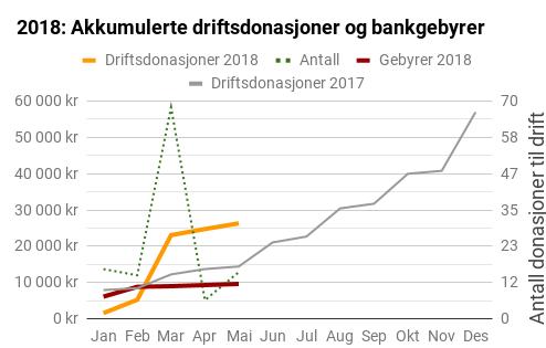 Her er stiplet linje antall donasjoner som helt eller delvis har gått til drift som merket på høyre akse. De andre grafene er angitt kumulativt