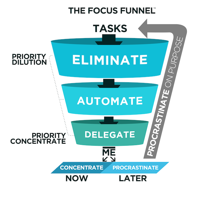 Focus Funnel.png