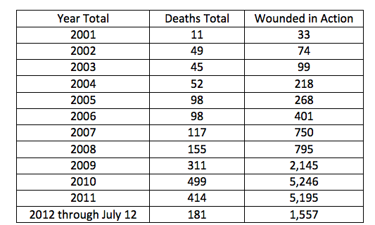 Figure II. American Casualties by year Through July 12, 2012 (Chesser 2012)
