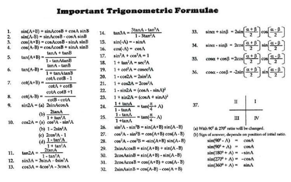 "A Brief List of Important Trigonometric Formulae, or ""Triangle Obsessive Disorder."""