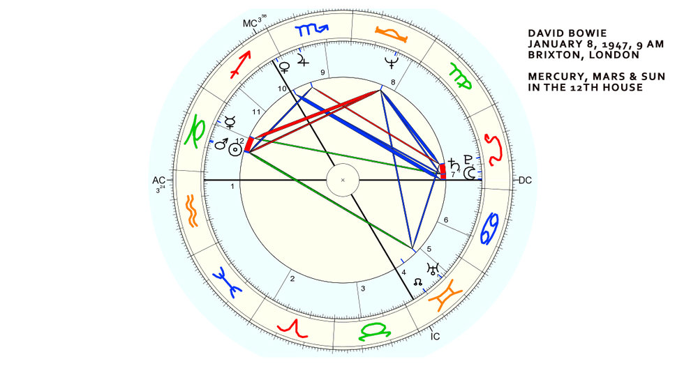 David Bowie natal chart. Sun and Mars conjunct in the 12th house. Mercury on the cusp of the   11th house (planets on the cusp of houses typically interpreted as part of the next house.)