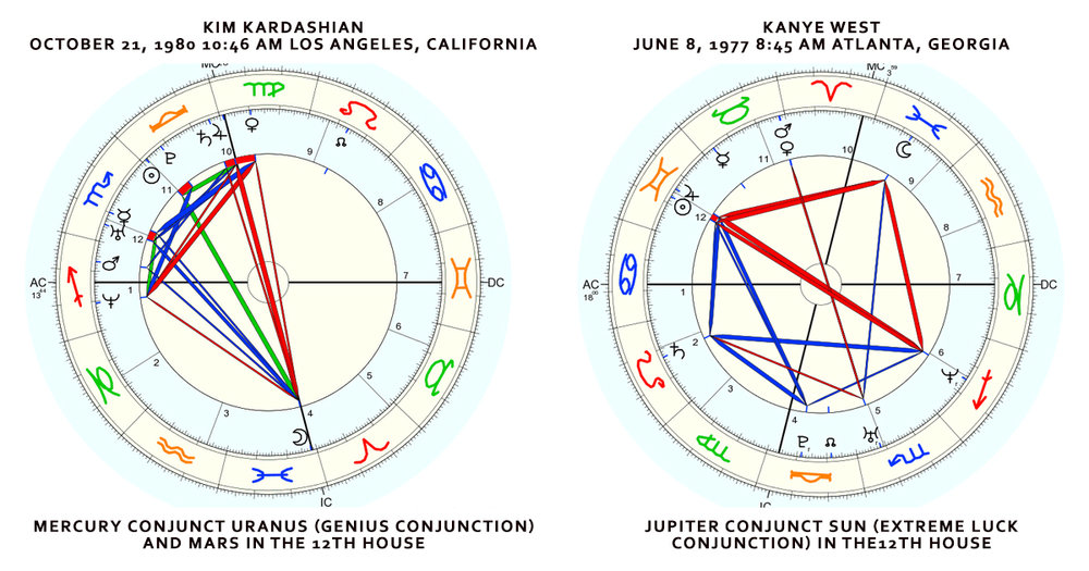 Kim Kardashian and Kanye West Natal Charts. Kim (left) has the genius conjunction and Kanye (right) the conjunction of extreme luck. Both are cusp placements, which per Michelle Gauquelin were the most potent of 12th house positions.
