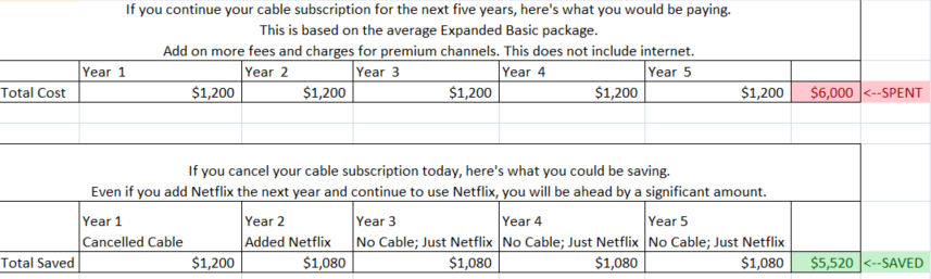 Cost and savings breakdown of cable in 5 years.