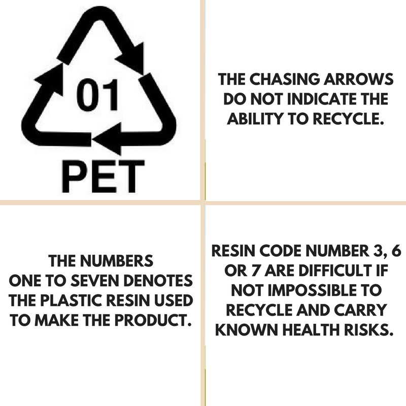 The myth of the recycling logos.