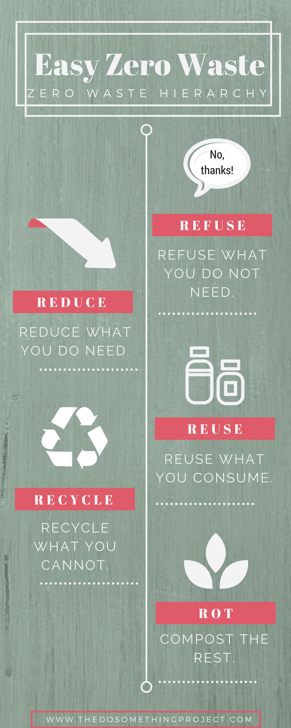 Zero Waste Graphics — The Do Something Project