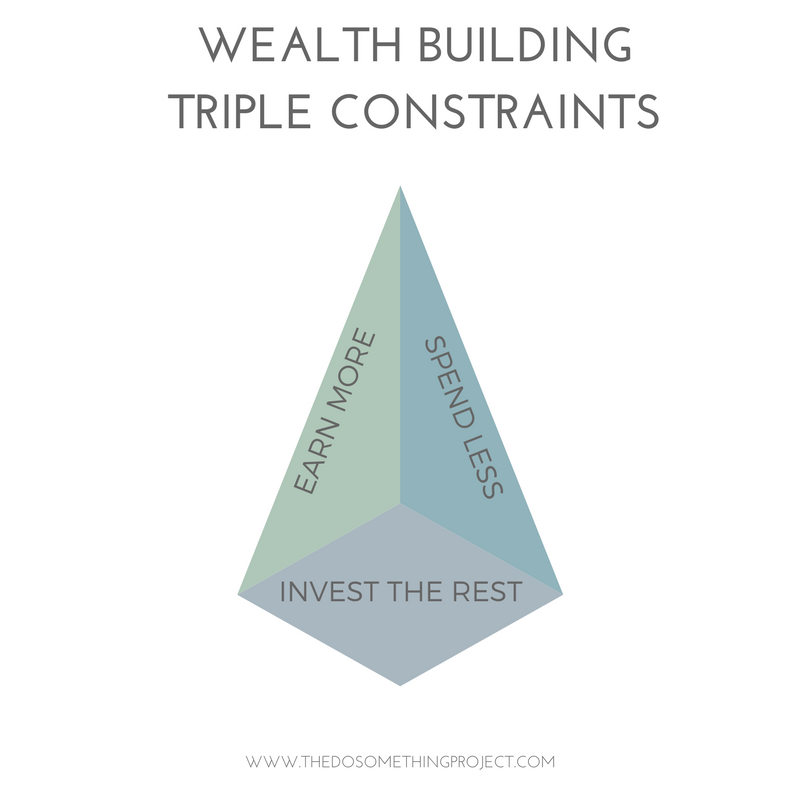 Wealth Building Triple Constraints
