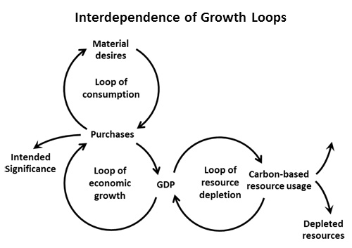 The interdependence among growth loops of consumption, the economy and resource depletion. Source: Karen Higgins, Financial Whirlpools, Elsevier.com)