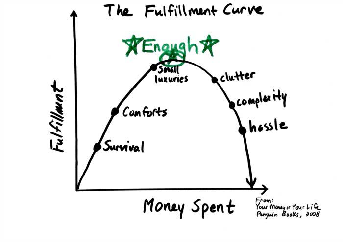 "The Fulfillment Curve from ""Your Money or Your Life"". Image from biggerpockets.com"