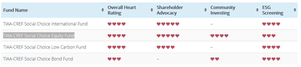 Here's a example of TIAA-CREF Social Choice Equity Fund and it's rating.