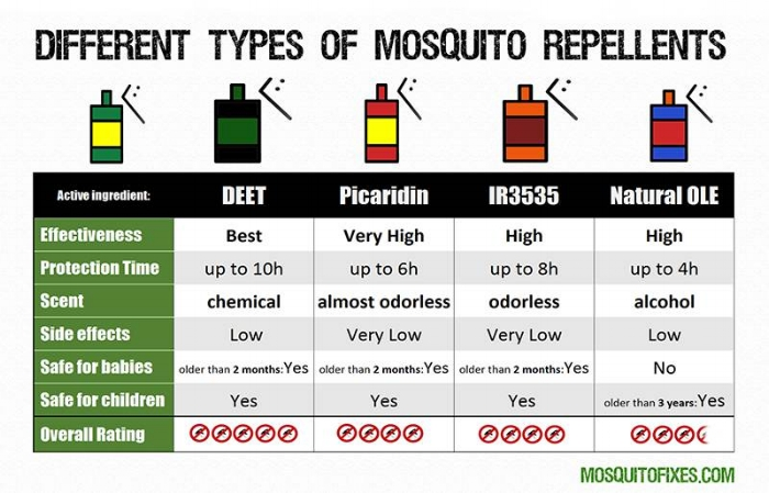 From http://www.mosquitofixes.com/best-mosquito-repellent-guide/