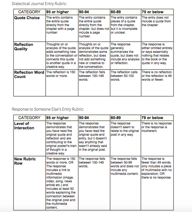 The rubrics for the dialectical journals are housed on the landing page of the dialectical journal menu. Students can refer back to these at any point throughout the unit.
