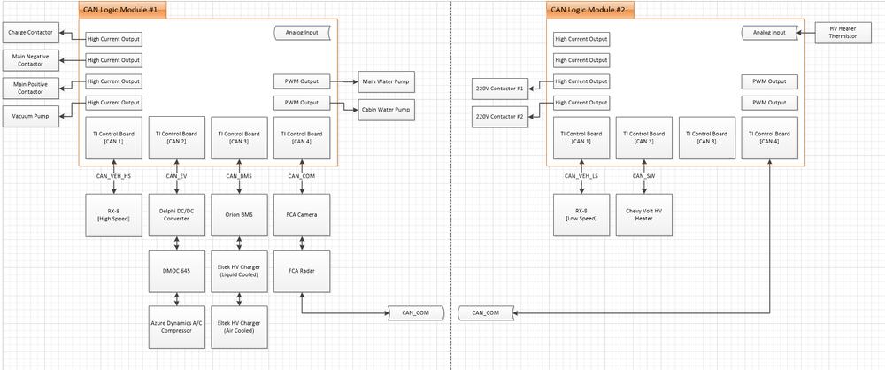 RX8 Build Blog — The EV Conversion Guide