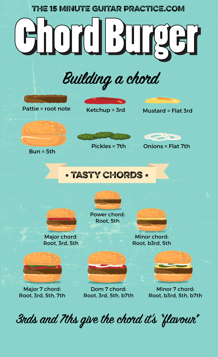 Building Guitar Chords With The Chord Burger Concept 15 Minute