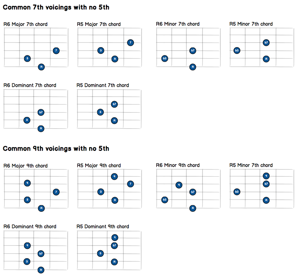 7th-9th-voicings-no-5th.png