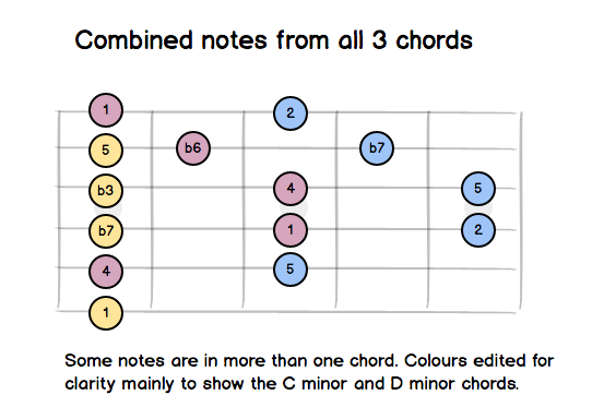 3-chords-combined.png