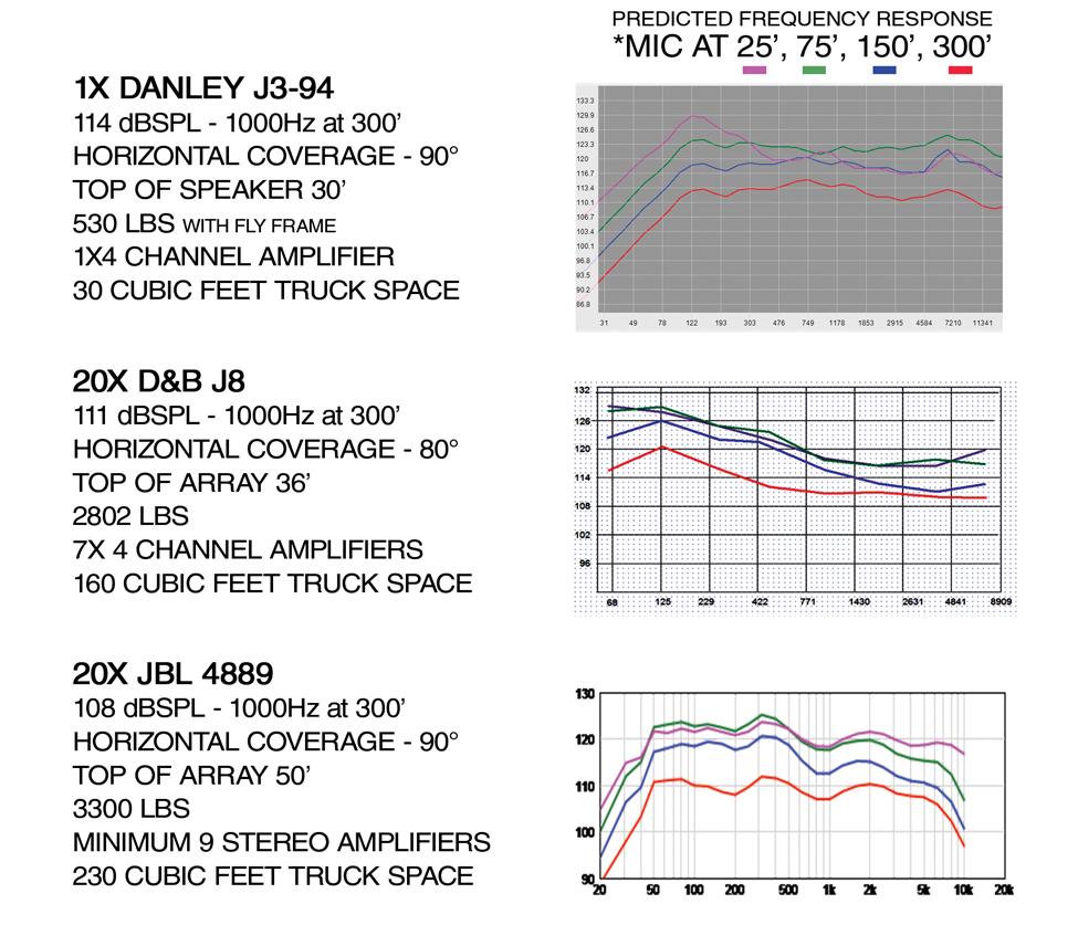 Danley-Concert-Comparison.jpg