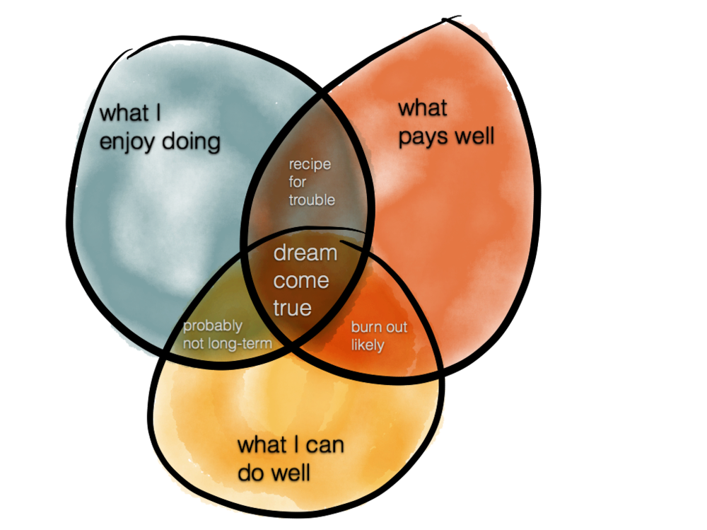 job-search-venn-diagram-2.png