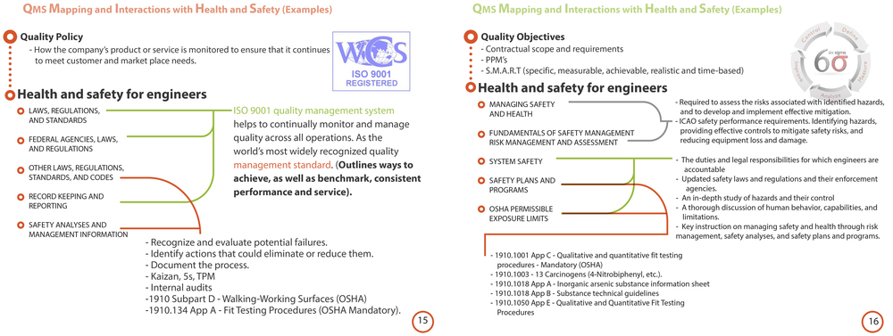 Quality assurance manual simpleworks quality manual and the importance of helth and safty for engineers 10g publicscrutiny Gallery