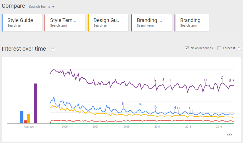 Google-trends-blog-writing-inspiration-tool-allison-evelyn-a-silver-twig-2