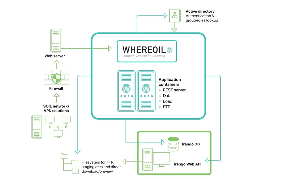 All Norwegian operators use Whereoil as the single point of access to search, access and connect to the Norwegian Petroleum Directorate's national data repository solution, DISKOS.
