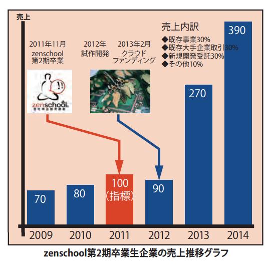 zenschoolを受講後、自社製品産み出し、クラウドファンディングに掲載したことにより、NHKを含む多くのメディア各種で報道されました。その結果として自社技術に注目があつまり、既存の取引先以外からの新規の受注が拡大、本業の売り上げが以前の3.9倍になった第2期卒業生の売り上げ推移のグラフです。卒業生の多くは、こような推移をたどって本業が急拡大する傾向にあります。