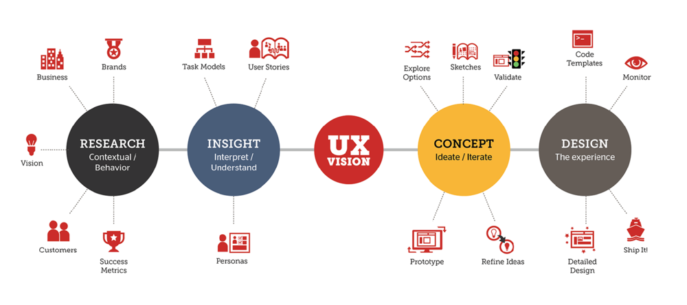 Source: http://impatientdesigner.com/what-exactly-is-ux-design