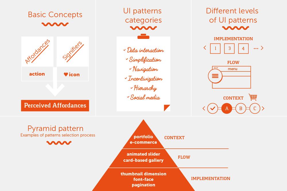 Source:http://www.awwwards.com/mastering-ui-patterns-for-smarter-design.html