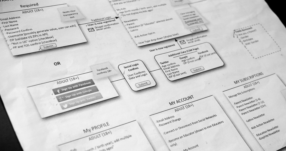 Product flow given to design as part of the brief