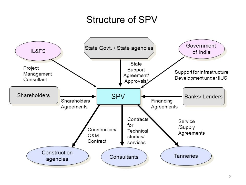 Structure+of+SPV+SPV+State+Govt.+_+State+agencies+Government+IL&FS.jpg