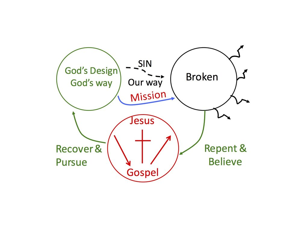 Near the beginning, Mike explains the gospel - this is the diagram he was drawing and referring to.