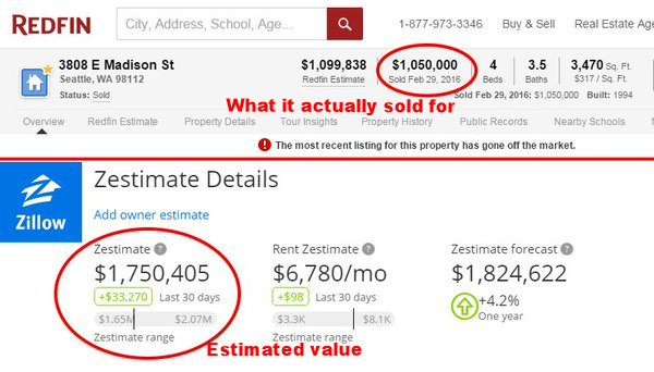 Image showing the difference between the estimated value and final sales price for Zillow CEO's home