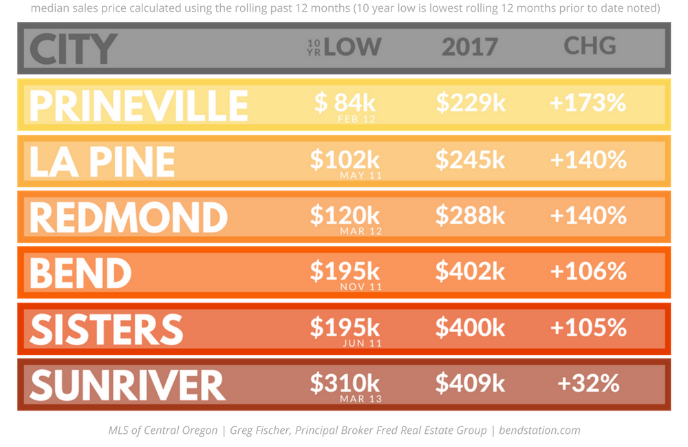 Bend-Median-Sales-Price-2017-Central-Oregon