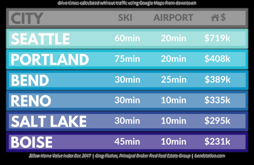 Bend-Oregon-Seattle-Portland-Home-Values
