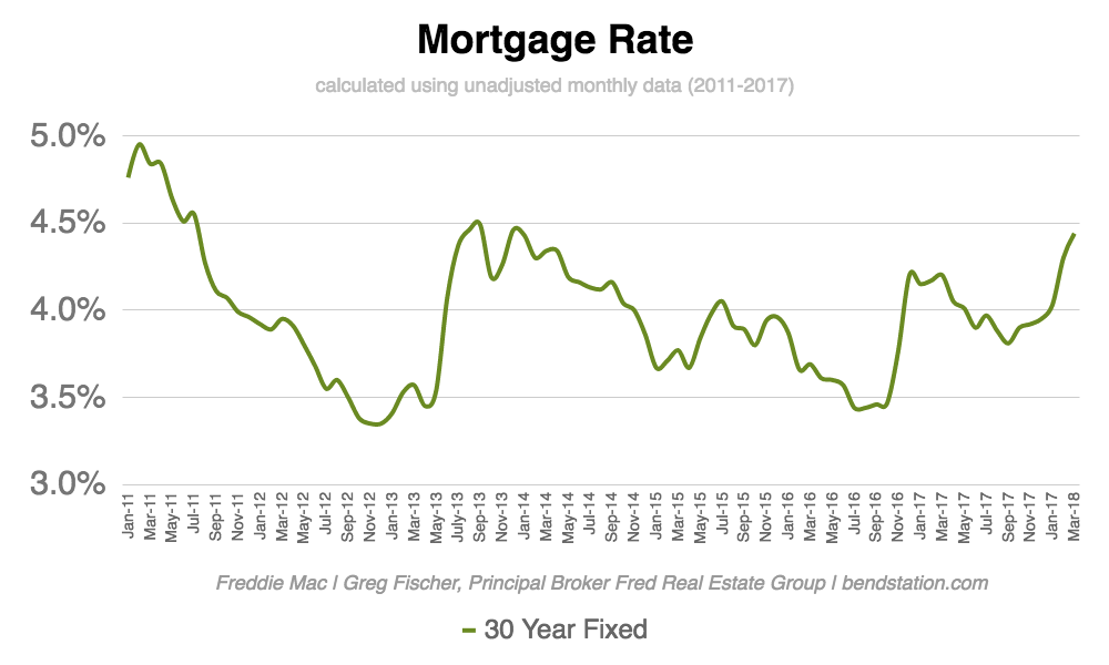 sunriveroregonmortgagerate.png